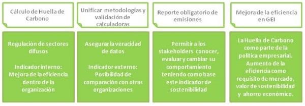 Ilustración 1: Medidas a tomar encaminadas a la mejora en la eficiencia de Gases de efecto invernadero en el sector.