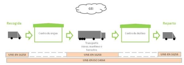 Ilustración 2: Ciclo base para el transporte de mercancías y alcances de la Norma UNE 16258 y UNE ISO 14064